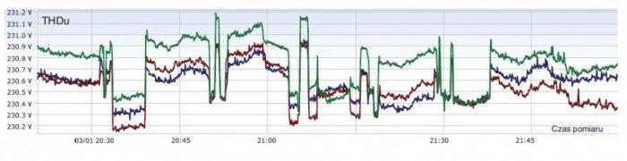 Rys. 6.   Zmiana współczynnika THD dla napięć na wyjściu UPS-a w trzech fazach: L1 (czerwony), L2 (zielony), L3 (niebieski) [3]