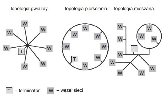 Rys. 6.  Topologie swobodne w systemie LON [5]