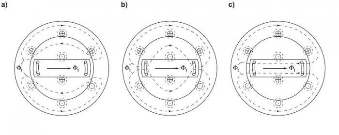 Rys.6.   Przebieg wypychanego poza wirnik strumienia stojana: a) stan podprzejściowy, b) stan przejściowy, c) stan ustalony