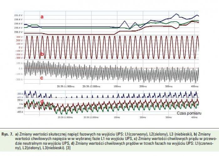 Rys. 7.   a) Zmiany wartości skutecznej napięć fazowych na wyjściu UPS-a: L1 (czerwony), L2 (zielony), L3 (niebieski), b) zmiany wartości chwilowych napięcia w wybranej fazie L1 na wyjściu UPS-a, c) zmiany wartości chwilowych prądu w przewodzie neutraln.