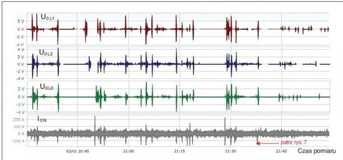 Rys. 8.   Przebieg składowej stałej DC prądu w przewodzie neutralnym oraz w napięciu zasilającym z UPS-a za badany okres pomiarowy. Na przebiegu zaznaczono moment, który został przedstawiony na rysunku 7. w powiększeniu [3]