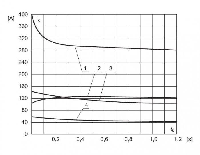 Rys.8.   Charakterystyka prądu zwarciowego wfunkcji czasu dla różnych typów zespołów prądotwórczych starego typu, które jeszcze pozostają w eksploatacji: 1) PAD-30-3/400, 2) PAD-16-3/400, 3) PAD-8-3/400; PAB-4-3/400