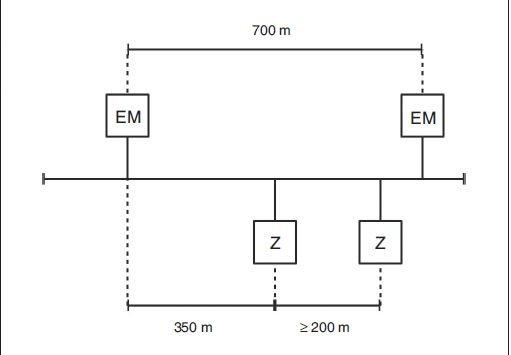 Rys. 9.  Dopuszczalne odległości pomiędzy elementami magistralnymi a zasilaczami w systemie KNX
