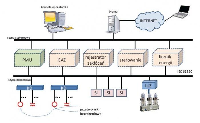 Rys. 1.   Rozdzielnica energetyczna automatyzowana zgodnie ze standardem IEC 61850