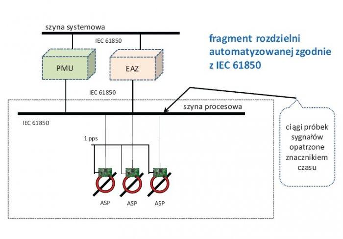 Rys. 2.   Fragment rozdzielni z wyodrębnionymi Autonomicznymi Sensorami Prądowymi