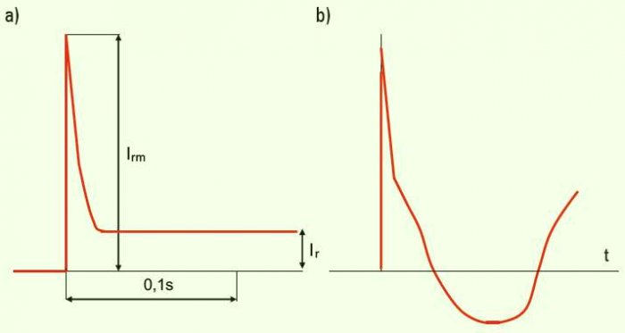 Rys. 1.  Przebieg prądu rażeniowego w pierwszej chwili od zdarzenia: a) dla napięcia stałego, b) dla napięcia przemiennego