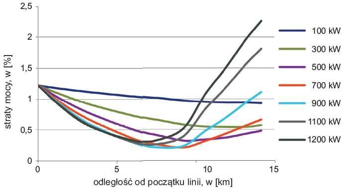 Rys. 2. Wykres strat mocy w linii 2 w funkcji odległości dołączenia generatora i różnych mocy generatora
