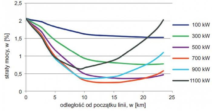 Rys. 3. Wykres strat mocy w linii 3 w funkcji odległości dołączenia generatora i różnych mocy generatora