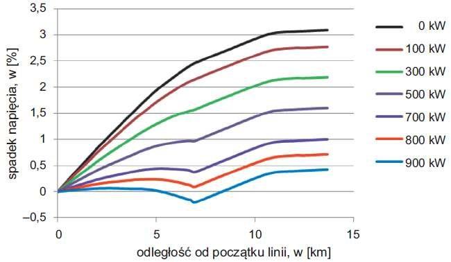 Rys. 4 Wykres spadków napięcia w linii 1 w funkcji mocy generatora przyłączonego w najkorzystniejszym punkcie