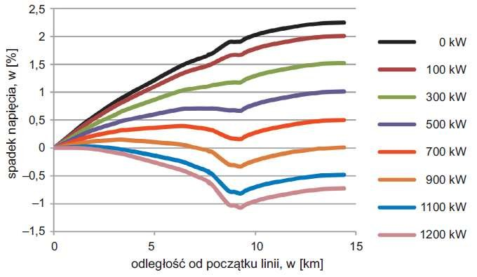 Rys. 5. Wykres spadków napięcia w linii 2 w funkcji mocy generatora przyłączonego w najkorzystniejszym punkcie