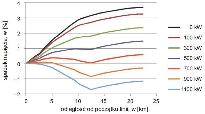 Rys. 6. Wykres spadków napięcia w linii 3 w funkcji mocy generatora przyłączonego w najkorzystniejszym punkcie