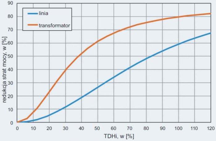 Rys. 3. Możliwości redukcji strat mocy poprzez filtrację wyższych harmonicznych – w zależności od wartości współczynnika odkształcenia prądu THDI; rys. G. Hołdyński, Z. Skibko