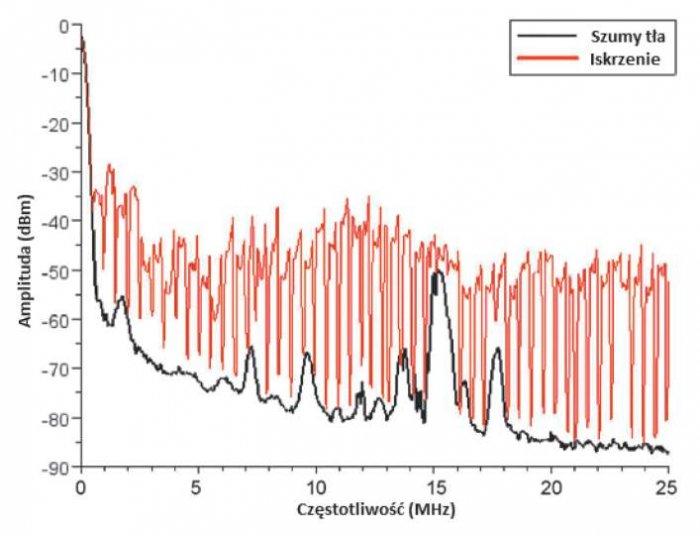 Rys. 1. Widma częstotliwościowe stałych zakłóceń w sieci oraz wprowadzanych przez łuk [1]