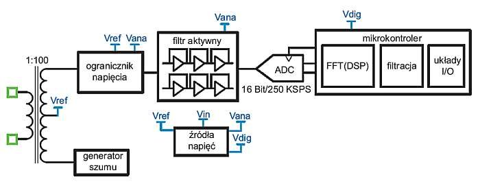 Rys. 2. Schemat blokowy układu detektora RD-195 [2]