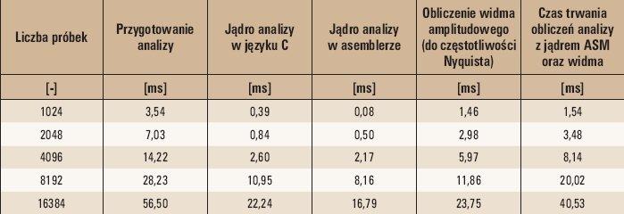 Tab. 1. Wyniki badań dla procesora DSP