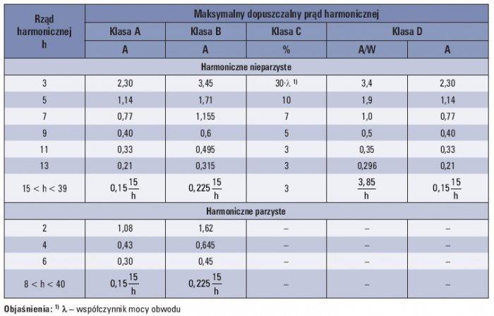 Tab. 1. Dopuszczalne poziomy harmonicznych prądu według PN-EN 61000-3-2 [6]