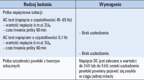 Tab. 1. Badania odbiorcze kabli SN wg PN-HD 620