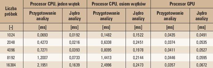 Tab. 2. Wyniki badań poszczególnych etapów FFT dla procesorów CPU i GPU