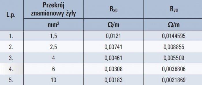 Tab. 2. Wartości rezystancji żył przewodów typu YDY [5, 6, 7]  Objaśnienia: R20 – rezystancja żyły przewodu w temperaturze 20°C, R70 – rezystancja żyły przewodu w temperaturze 70°C