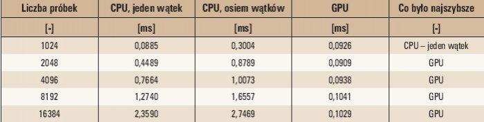Tab. 3. Wyniki badań całej procedury FFT dla procesorów CPU i GPU