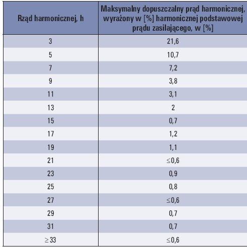 Tab. 3.  Dopuszczalne poziomy harmonicznych prądu dla urządzeń o prądzie znamionowym powyżej 16A według IR i ESD [8]