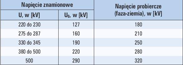 Tab. 3. Napięcie probiercze podczas badań odbiorczych linii kablowych WN i NN [4]