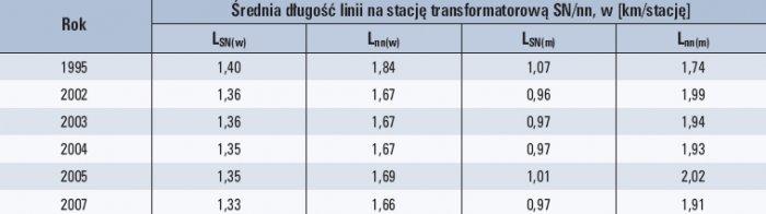 Tab. 6. Powiązania linii SN i nn z stacjami transformatorowymi SN/nn  Objaśnienia: LSN(w) – średnia długość linii SN na jedną stację SN/nn na terenach wiejskich, Lnn(w) – średnia długość linii nn na jedną stację SN/nn na terenach wiejskich, LSN(m) – śr.