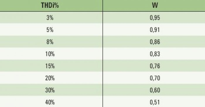 Tab. 1.   Wartości współczynnika zniekształcenia W, wzależności odwartości współczynnika THDi%