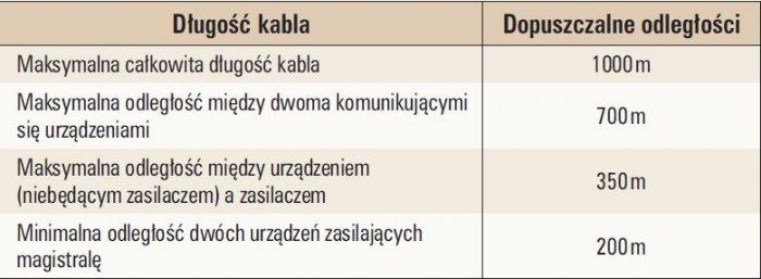 Tab. 2.   Maksymalne i minimalne odległości pomiędzy elementami systemu KNX [1]