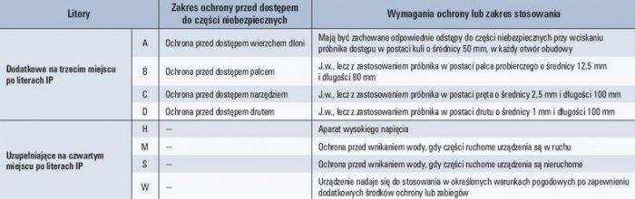 Tab. 2. Dodatkowe i uzupełniające oznaczenia symbolami literowymi po literach IP [4]