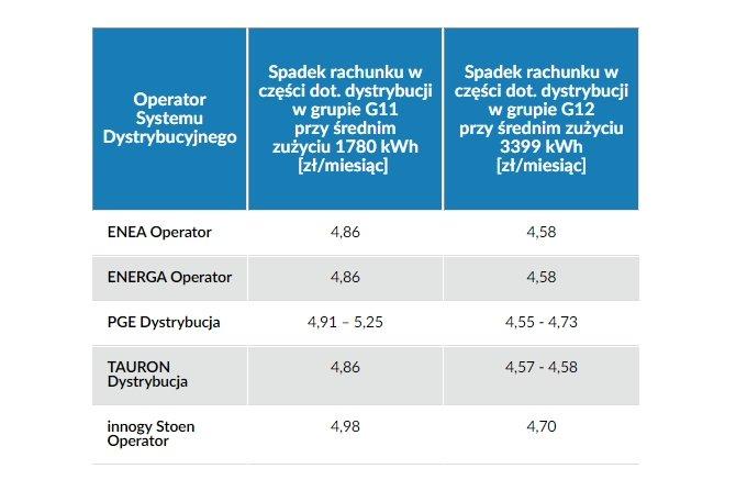 Spadek rachunku w części dot. dystrybucji w grupie G11 i G12 Fot. URE