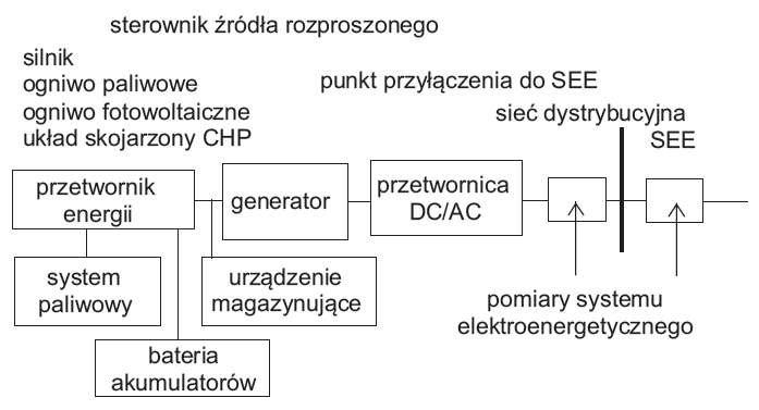 Rys. 1.  Struktura systemu ICT dla DER według normy [5]