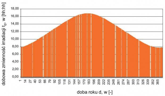 Rys. 3.  Zmienność dobowej operacji Słońca dla określonej szerokości geograficznej
