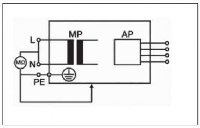 Rys. 4.  Test rezystancji izolacji zasilanie – nieuziemione, dostępne części metalowe, klasa IiII [33]