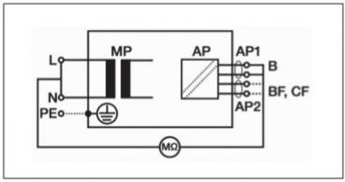 Rys. 6.  Test rezystancji izolacji części aplikacyjnych (AP) od zasilania [33]