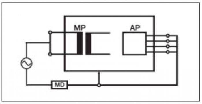 Rys. 10. Test upływu urządzenia wII klasie ochronności, wykonany metodą alternatywną [33, 34, 35]