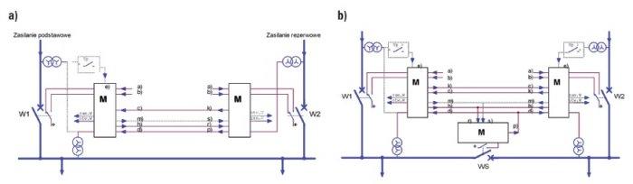 Najczęściej spotykane układy rezerwy (podstawowe), zrealizowane za pomocą sterowników EAZ: a) rezerwa jawna, b)rezerwa ukryta