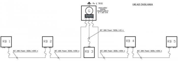 Rys. 1. Schemat blokowy tymczasowej sieci elektroenergetycznej