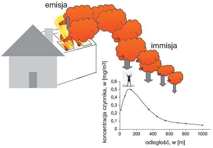 Rys. 1. Zagrożenie skażeniem otoczenia spowodowane pożarem domu z instalacją PV