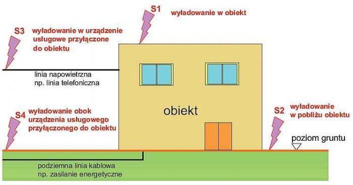 Rys. 2. Źródła uszkodzeń z uwagi na miejsce uderzenia pioruna