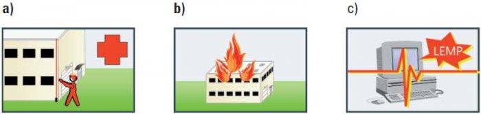 Rys. 3. Trzy podstawowe typy uszkodzeń, które mogą wystąpić jako skutek wyładowań piorunowych: a) D1 – porażenie wywołane przez napięcia dotykowe i krokowe, b) D2 – uszkodzenie fizyczne (zniszczenia mechaniczne, pożar, wybuch, uwolnienie materiałów che.