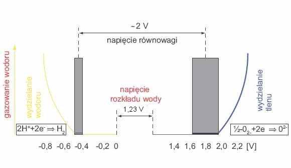 Rys. 3. Rozkład wody w bateriach ołowiowo-kwasowych [5]