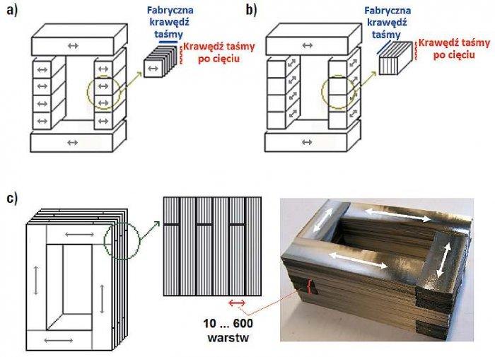 Rys. 6. Typy wieloszczelinowych rdzeni pakietowanych z taśm nanokrystalicznych ze skupioną szczeliną powietrzną (dane własne): a) rdzeń wieloszczelinowy z kolumną wykonaną z krótkich odcinków taśmy, b) rdzeń wieloszczelinowy z kolumną wykonaną z długic.
