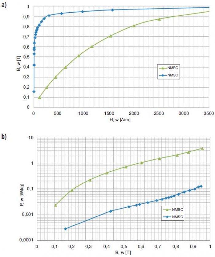 Rys. 8. Własności magnetyczne przy f = 50 Hz rdzeni NMSC z rozproszoną szczeliną powietrzną (jak na rys. 4a) oraz NMBC (jak na rysunku 7.) ze skupioną szczeliną powietrzną (dane własne): a) indukcja magnetyczna, b) stratność magnetyczna