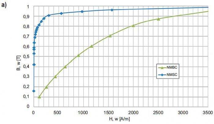 Rys. 8. Własności magnetyczne przy f = 50 Hz rdzeni NMSC z rozproszoną szczeliną powietrzną (jak na rys. 4a) oraz NMBC (jak na rysunku 7.) ze skupioną szczeliną powietrzną (dane własne): indukcja magnetyczna