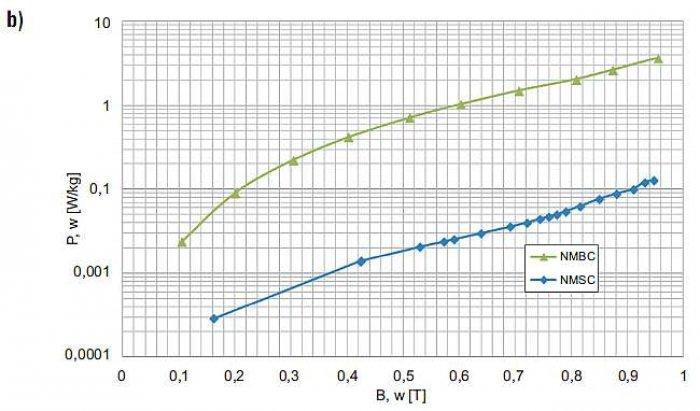 Rys. 8b. Własności magnetyczne przy f = 50 Hz rdzeni NMSC z rozproszoną szczeliną powietrzną (jak na rys. 4a) oraz NMBC (jak na rysunku 7.) ze skupioną szczeliną powietrzną (dane własne):  stratność magnetyczna
