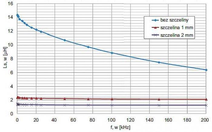 Rys. 9. Indukcyjność Ls w funkcji częstotliwości f rdzenia wieloszczelinowego blokowego NMBC jak na rysunku 7. bez szczeliny i z dwiema różnymi szczelinami powietrznymi (dane własne)