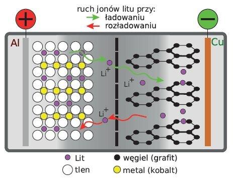 Rys. 3.  Zasada działania akumulatora litowego; rys. W. Kurpiel, B. Miedziński