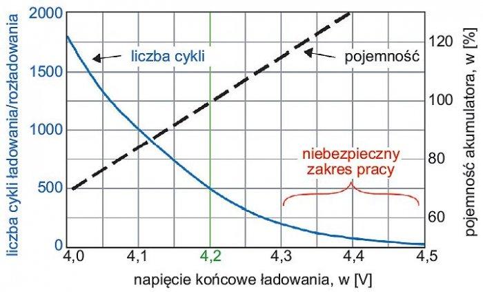 Rys. 4.  Zależność żywotności od końcowego ładowania; rys. W. Kurpiel, B. Miedziński
