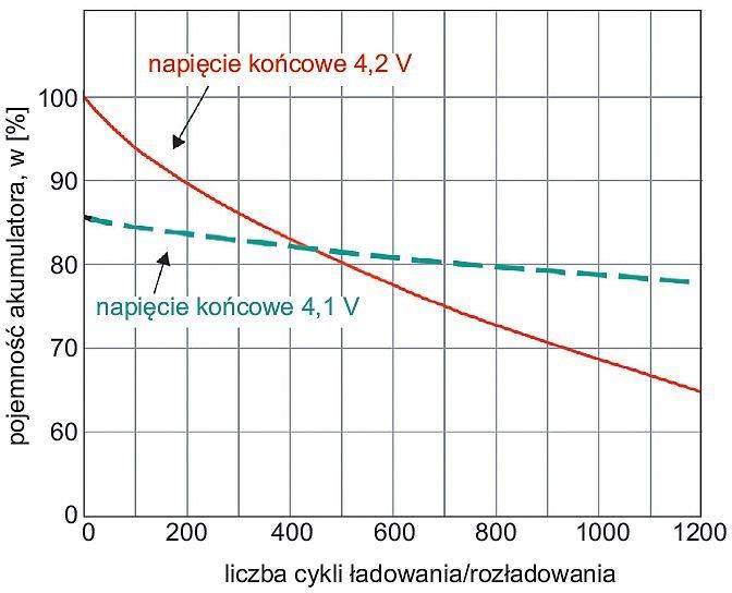 Rys. 5.  Wydłużenie żywotności akumulatora poprzez obniżenie wartości napięcia końcowego; rys. W. Kurpiel, B. Miedziński